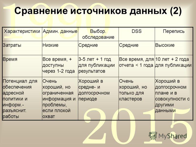 2015 1990 21 Характеристики Админ. данные Выбор. обследование DSSПерепись ЗатратыНизкиеСредние Высокие ВремяВсе время, + доступны через 1-2 года 3-5 лет + 1 год для публикации результатов Все время, для отчета < 1 года 10 лет + 2 года для публикации