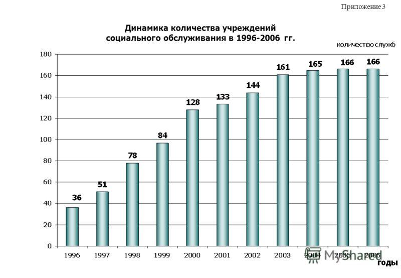 Динамика количества учреждений социального обслуживания в 1996-2006 гг. Приложение 3