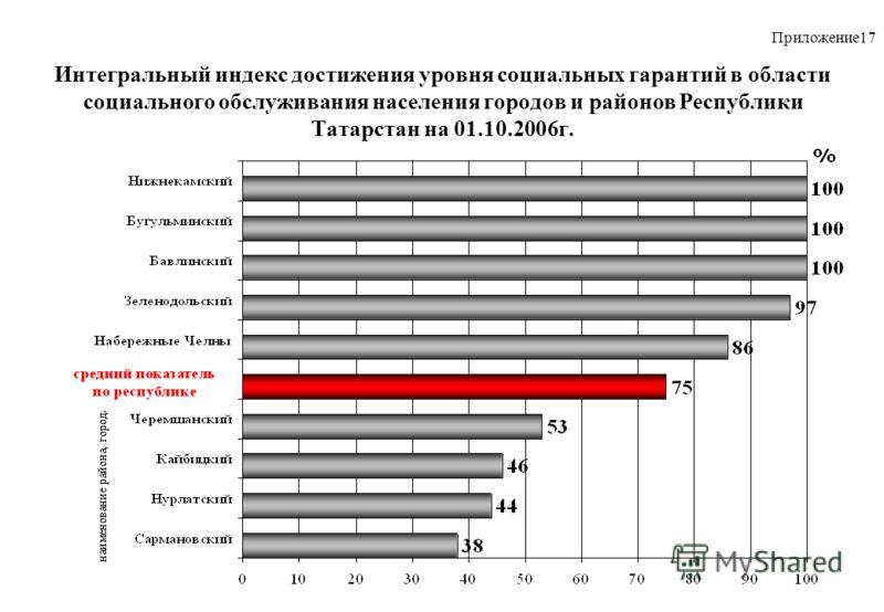 Интегральный индекс достижения уровня социальных гарантий в области социального обслуживания населения городов и районов Республики Татарстан на 01.10.2006г. Приложение17