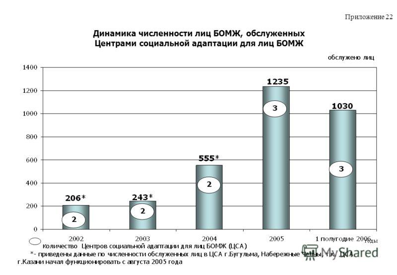 Динамика численности лиц БОМЖ, обслуженных Центрами социальной адаптации для лиц БОМЖ Приложение 22