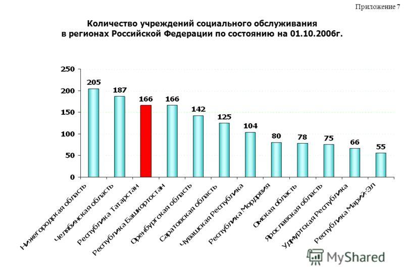 Количество учреждений социального обслуживания в регионах Российской Федерации по состоянию на 01.10.2006г. Приложение 7
