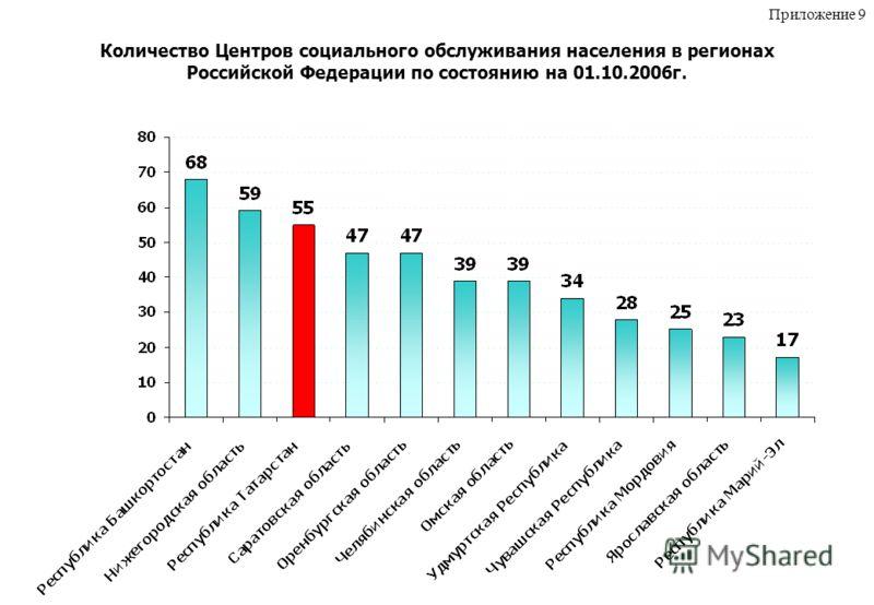 Количество Центров социального обслуживания населения в регионах Российской Федерации по состоянию на 01.10.2006г. Приложение 9