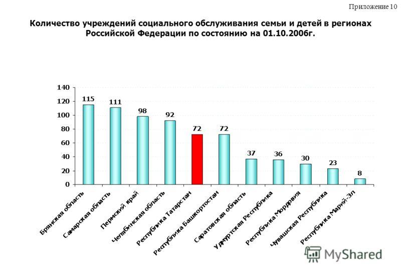 Количество учреждений социального обслуживания семьи и детей в регионах Российской Федерации по состоянию на 01.10.2006г. Приложение 10