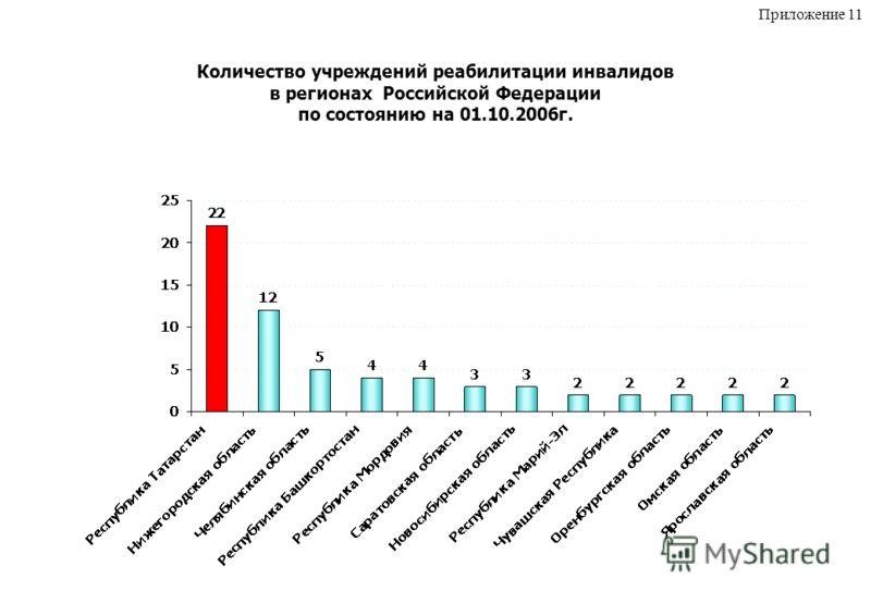 Количество учреждений реабилитации инвалидов в регионах Российской Федерации по состоянию на 01.10.2006г. Приложение 11
