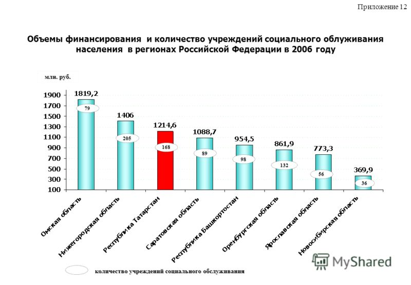 Объемы финансирования и количество учреждений социального облуживания населения в регионах Российской Федерации в 2006 году 79 205 168 89 98 132 56 36 млн. руб. количество учреждений социального обслуживания Приложение 12
