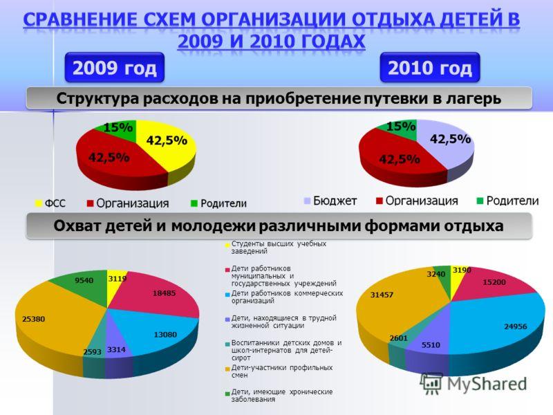 2009 год 2010 год Структура расходов на приобретение путевки в лагерь Охват детей и молодежи различными формами отдыха