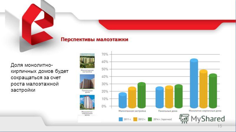 Перспективы малоэтажки 15 Доля монолитно- кирпичных домов будет сокращаться за счет роста малоэтажной застройки