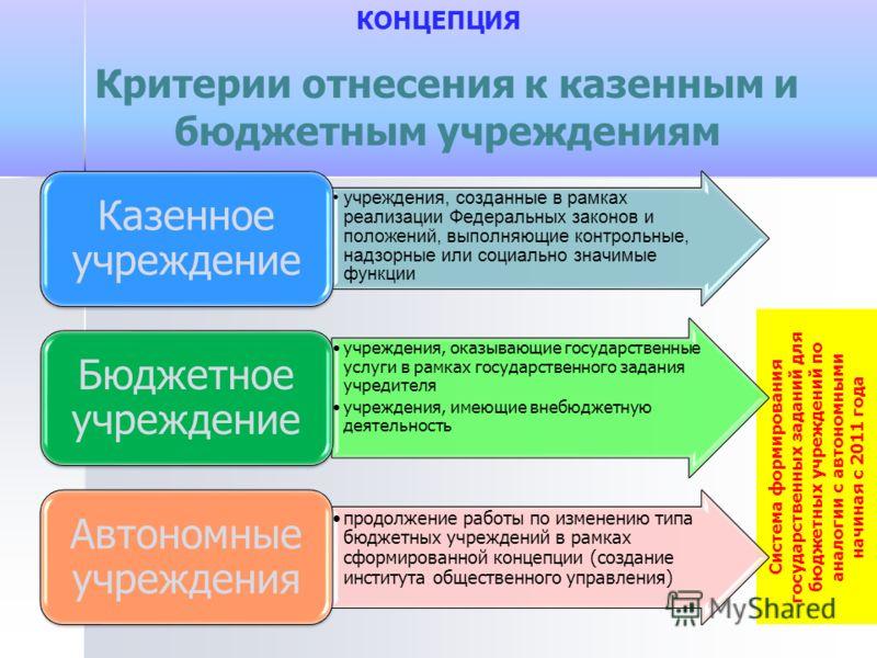 Система формирования государственных заданий для бюджетных учреждений по аналогии с автономными начиная с 2011 года КОНЦЕПЦИЯ Критерии отнесения к казенным и бюджетным учреждениям учреждения, созданные в рамках реализации Федеральных законов и положе