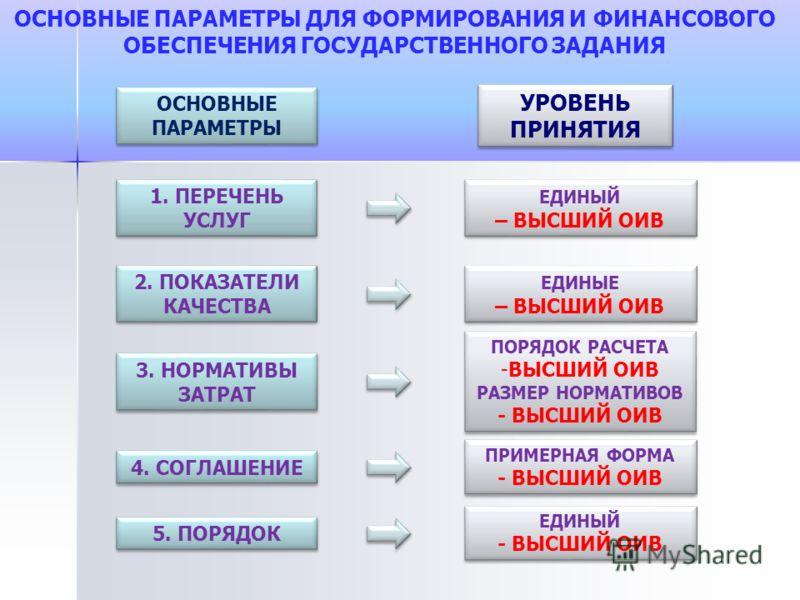 ОСНОВНЫЕ ПАРАМЕТРЫ ДЛЯ ФОРМИРОВАНИЯ И ФИНАНСОВОГО ОБЕСПЕЧЕНИЯ ГОСУДАРСТВЕННОГО ЗАДАНИЯ 1. ПЕРЕЧЕНЬ УСЛУГ 2. ПОКАЗАТЕЛИ КАЧЕСТВА 3. НОРМАТИВЫ ЗАТРАТ УРОВЕНЬ ПРИНЯТИЯ ЕДИНЫЙ – ВЫСШИЙ ОИВ ЕДИНЫЕ – ВЫСШИЙ ОИВ ПОРЯДОК РАСЧЕТА -ВЫСШИЙ ОИВ РАЗМЕР НОРМАТИВОВ