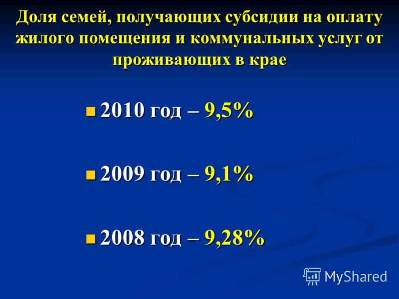 Доля семей, получающих субсидии на оплату жилого помещения и коммунальных услуг от проживающих в крае 2010 год – 9,5% 2010 год – 9,5% 2009 год – 9,1% 2009 год – 9,1% 2008 год – 9,28% 2008 год – 9,28%