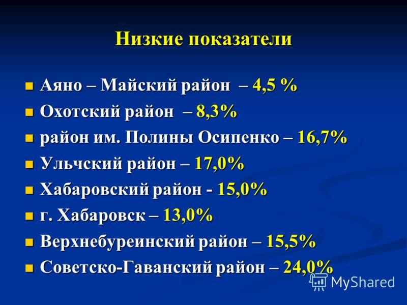 Низкие показатели Аяно – Майский район – 4,5 % Аяно – Майский район – 4,5 % Охотский район – 8,3% Охотский район – 8,3% район им. Полины Осипенко – 16,7% район им. Полины Осипенко – 16,7% Ульчский район – 17,0% Ульчский район – 17,0% Хабаровский райо