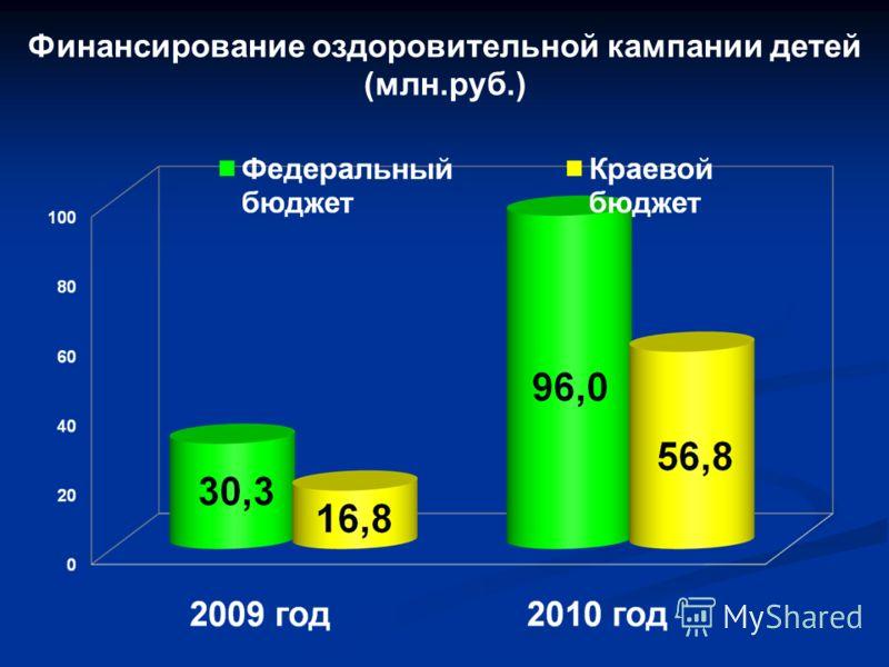 Финансирование оздоровительной кампании детей (млн.руб.)