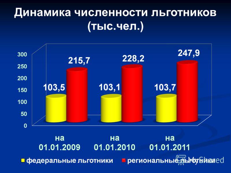 Динамика численности льготников (тыс.чел.)