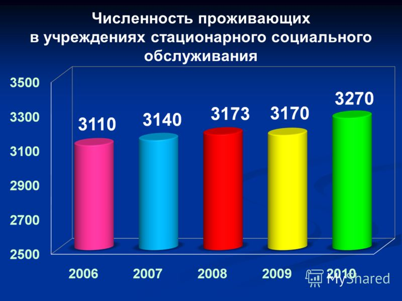Численность проживающих в учреждениях стационарного социального обслуживания