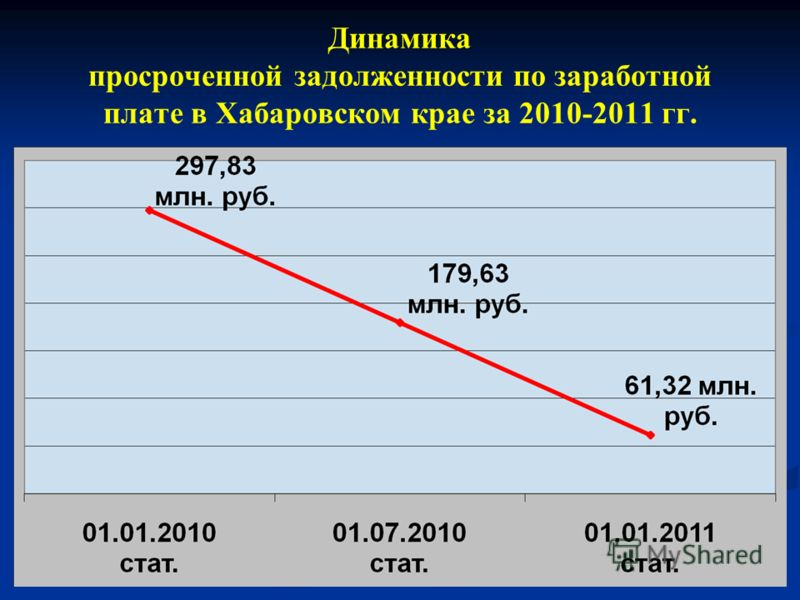 Динамика просроченной задолженности по заработной плате в Хабаровском крае за 2010-2011 гг.