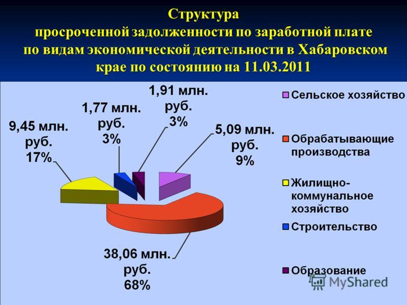 Структура просроченной задолженности по заработной плате по видам экономической деятельности в Хабаровском крае по состоянию на 11.03.2011