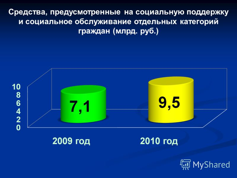 Средства, предусмотренные на социальную поддержку и социальное обслуживание отдельных категорий граждан (млрд. руб.)