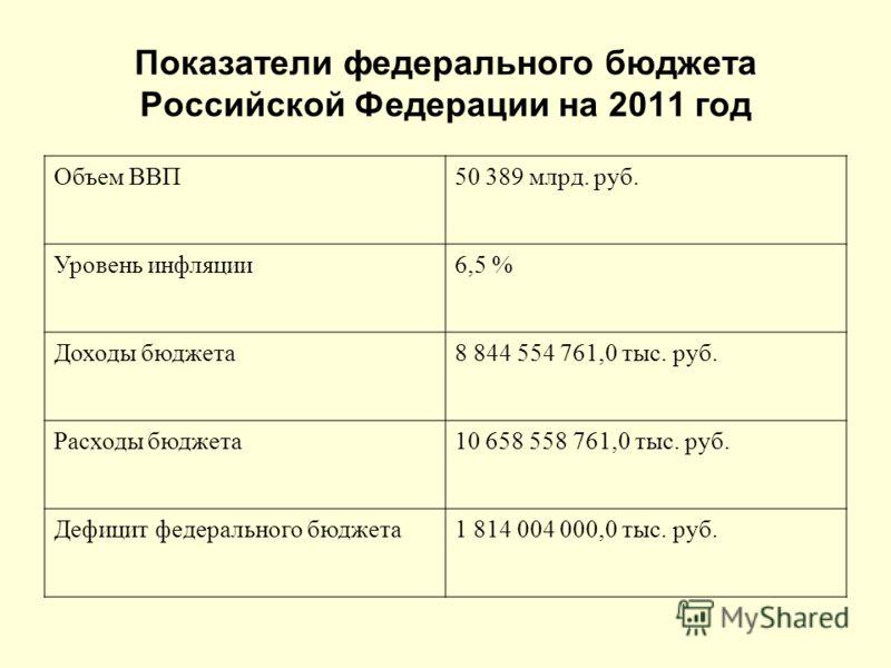 Показатели федерального бюджета Российской Федерации на 2011 год Объем ВВП50 389 млрд. руб. Уровень инфляции6,5 % Доходы бюджета8 844 554 761,0 тыс. руб. Расходы бюджета10 658 558 761,0 тыс. руб. Дефицит федерального бюджета1 814 004 000,0 тыс. руб.