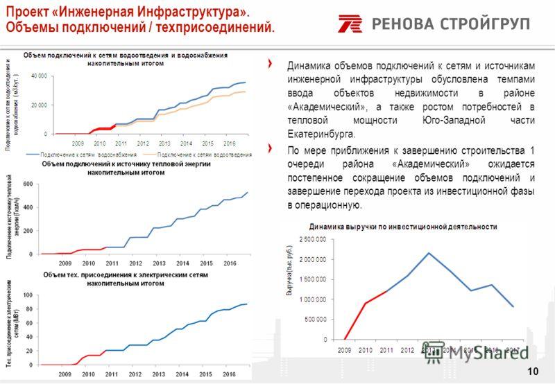 DRAFT Динамика объемов подключений к сетям и источникам инженерной инфраструктуры обусловлена темпами ввода объектов недвижимости в районе «Академический», а также ростом потребностей в тепловой мощности Юго-Западной части Екатеринбурга. По мере приб