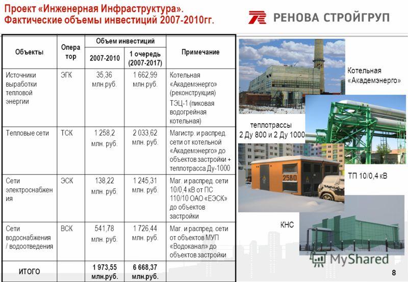 DRAFT 8 КНС ТП 10/0,4 кВ Котельная «Академэнерго» теплотрассы 2 Ду 800 и 2 Ду 1000 Проект «Инженерная Инфраструктура». Фактические объемы инвестиций 2007-2010гг. Объекты Опера тор Объем инвестиций Примечание 2007-2010 1 очередь (2007-2017) Источники