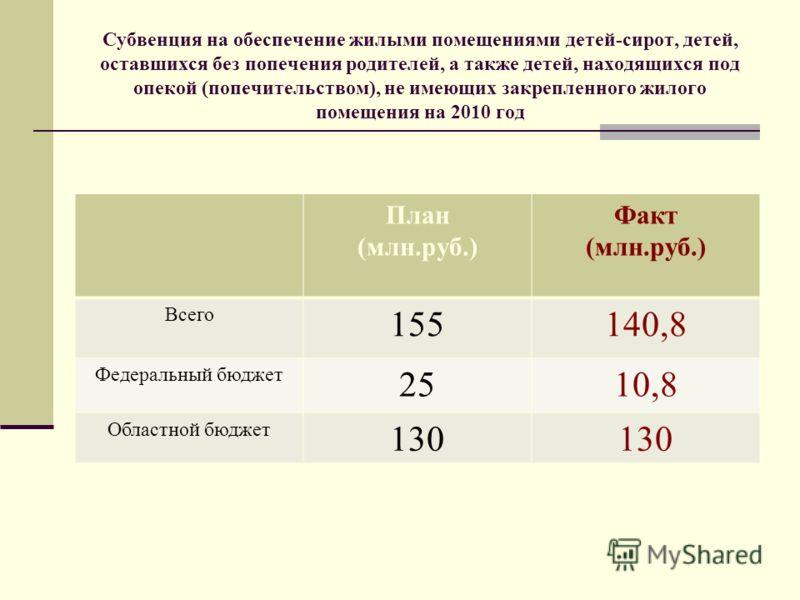 Субвенция на обеспечение жилыми помещениями детей-сирот, детей, оставшихся без попечения родителей, а также детей, находящихся под опекой (попечительством), не имеющих закрепленного жилого помещения на 2010 год План (млн.руб.) Факт (млн.руб.) Всего 1