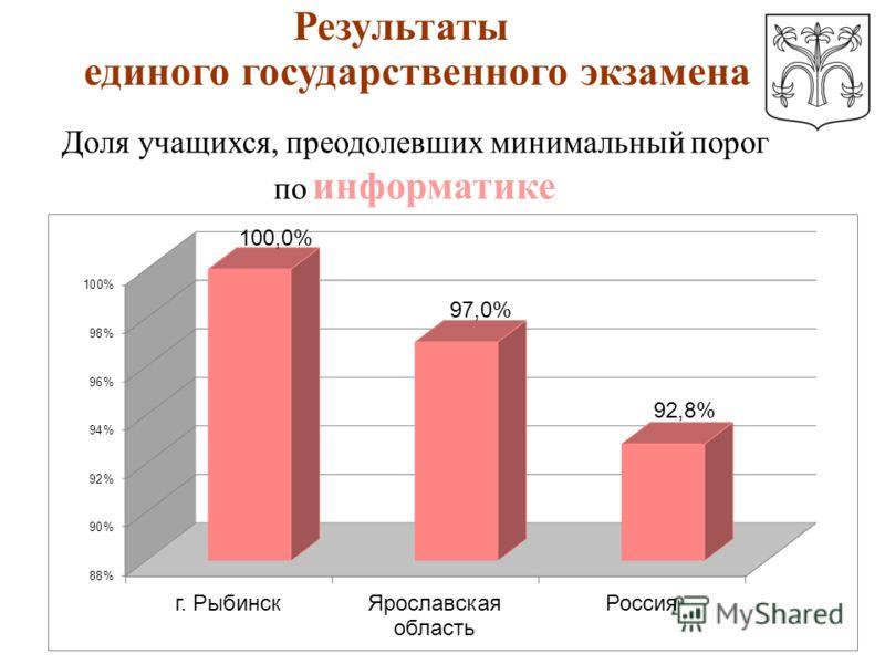 Доля учащихся, преодолевших минимальный порог по информатике Результаты единого государственного экзамена