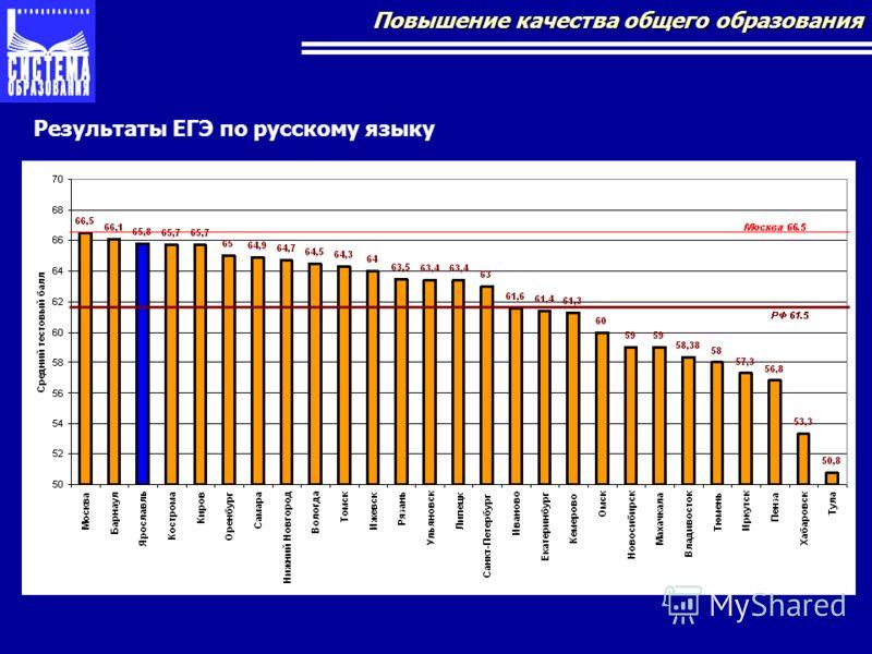Повышение качества общего образования Результаты ЕГЭ по русскому языку
