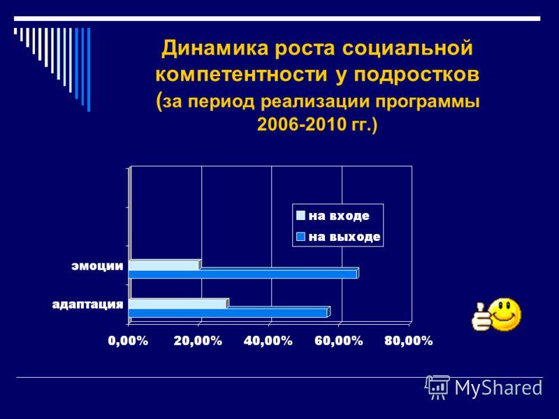 Динамика роста социальной компетентности у подростков ( за период реализации программы 2006-2010 гг.)