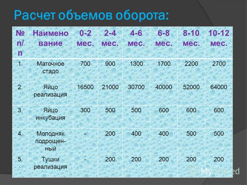 Расчет объемов оборота: п/ п Наимено вание 0-2 мес. 2-4 мес. 4-6 мес. 6-8 мес. 8-10 мес. 10-12 мес. 1.Маточное стадо 7009001300170022002700 2.Яйцо реализация 165002100030700400005200064000 3.Яйцо инкубация 300500 600 4.Молодняк подрощен- ный -200400