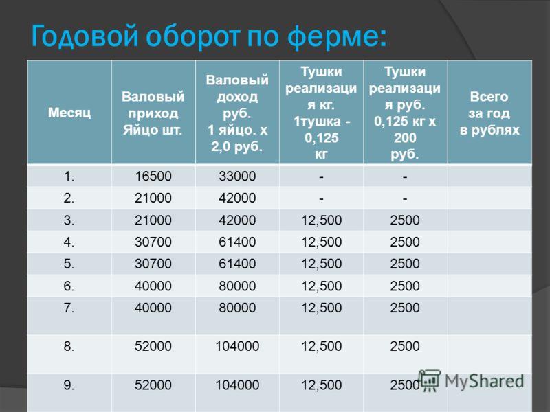 Годовой оборот по ферме: Месяц Валовый приход Яйцо шт. Валовый доход руб. 1 яйцо. х 2,0 руб. Тушки реализаци я кг. 1тушка - 0,125 кг Тушки реализаци я руб. 0,125 кг х 200 руб. Всего за год в рублях 1.1650033000-- 2.2100042000-- 3.210004200012,5002500