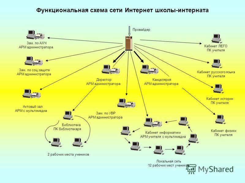 Локальная сеть 12