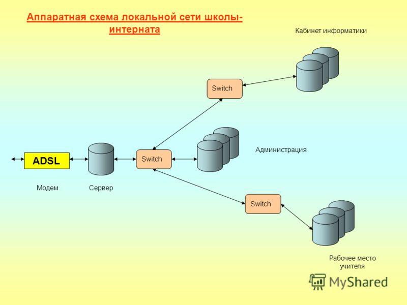 ADSL Сервер Switch Администрация Рабочее место учителя Кабинет информатики Аппаратная схема локальной сети школы- интерната Модем