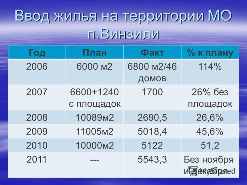 Ввод жилья на территории МО п.Винзили ГодПланФакт% к плану 20066000 м26800 м2/46 домов 114% 20076600+1240 с площадок 170026% без площадок 200810089м22690,526,6% 200911005м25018,445,6% 201010000м2512251,2 2011---5543,3Без ноября и декабря