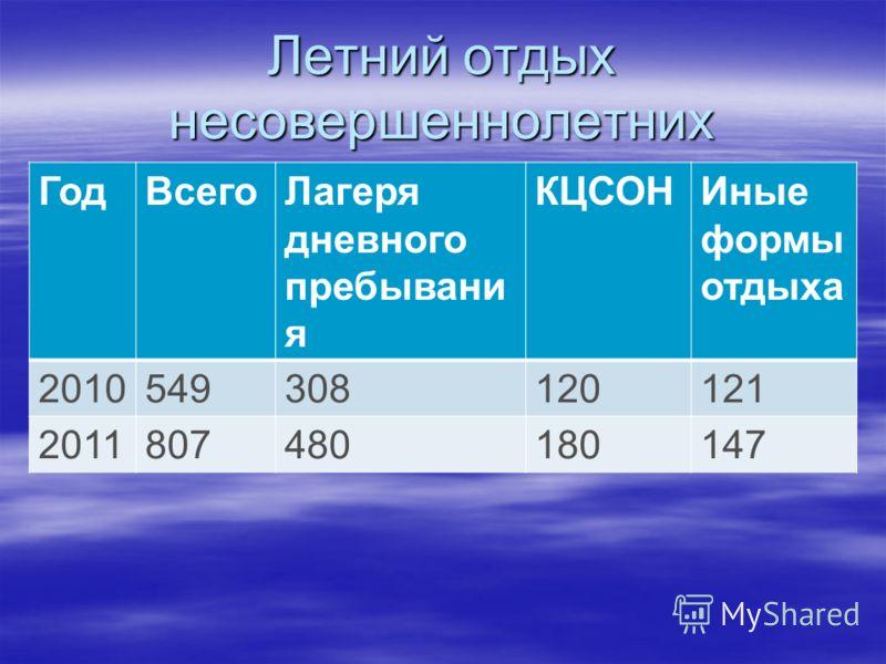 Летний отдых несовершеннолетних ГодВсегоЛагеря дневного пребывани я КЦСОНИные формы отдыха 2010549308120121 2011807480180147