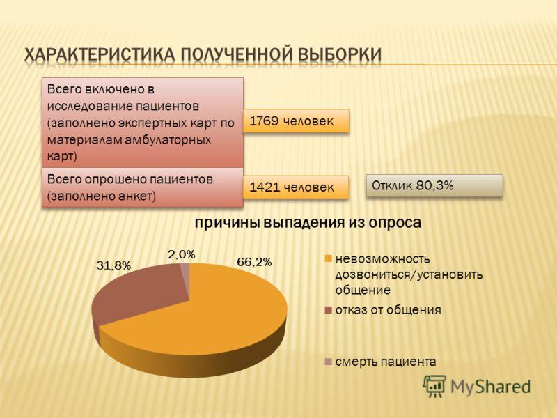 Всего включено в исследование пациентов (заполнено экспертных карт по материалам амбулаторных карт) Всего опрошено пациентов (заполнено анкет) 1769 человек 1421 человек Отклик 80,3%