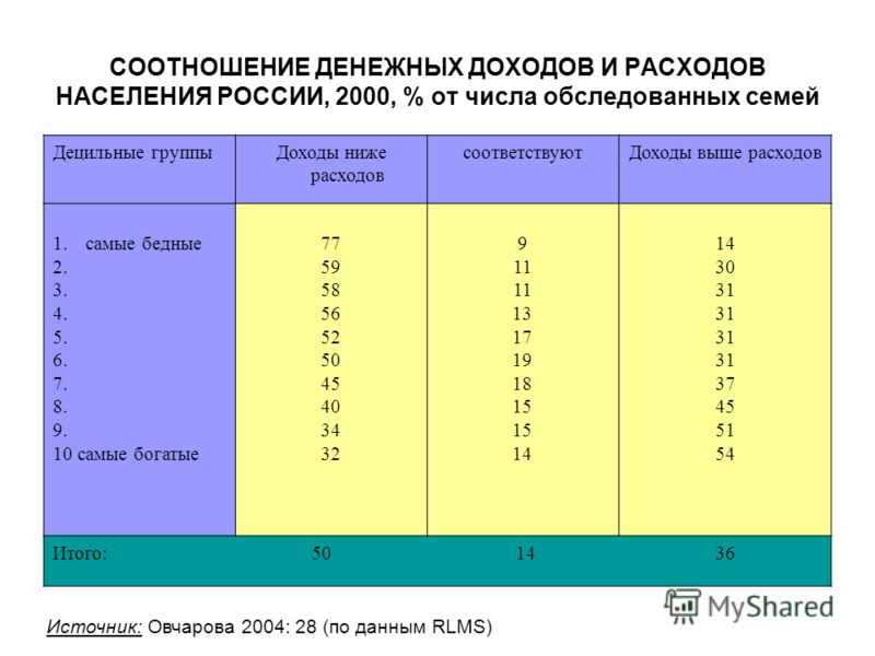 СООТНОШЕНИЕ ДЕНЕЖНЫХ ДОХОДОВ И РАСХОДОВ НАСЕЛЕНИЯ РОССИИ, 2000, % от числа обследованных семей Децильные группыДоходы ниже расходов соответствуютДоходы выше расходов 1.самые бедные 2. 3. 4. 5. 6. 7. 8. 9. 10 самые богатые 77 59 58 56 52 50 45 40 34 3
