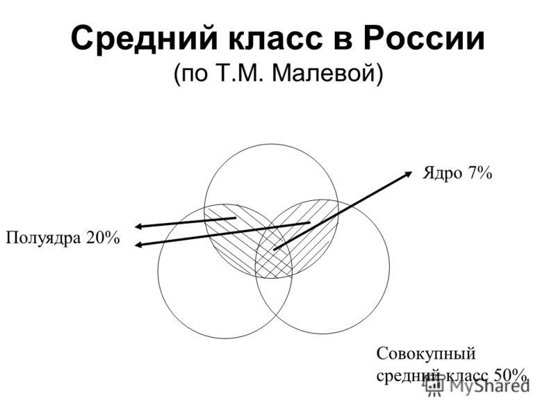 Средний класс в России (по Т.М. Малевой) Ядро 7% Полуядра 20% Совокупный средний класс 50%