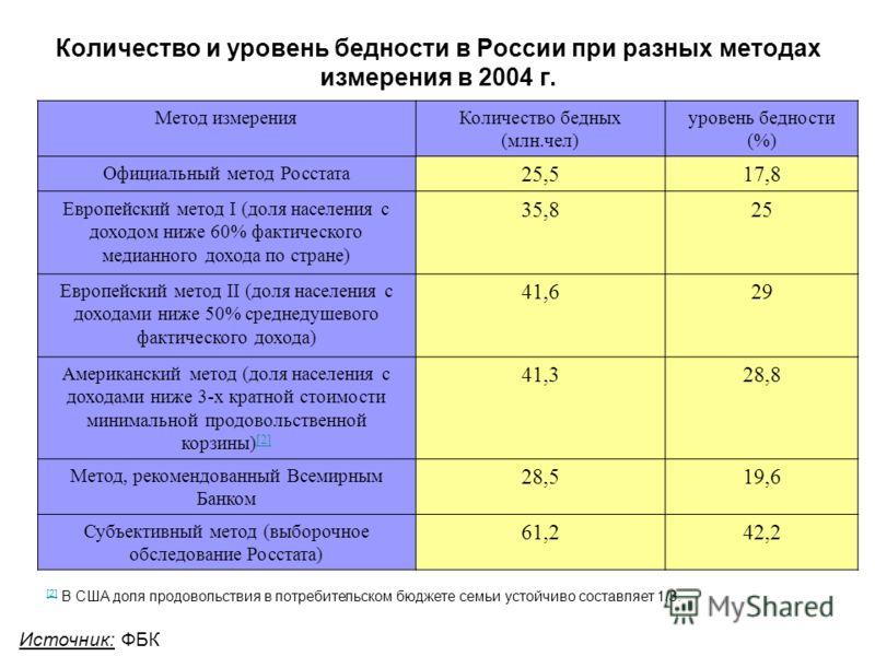 Количество и уровень бедности в России при разных методах измерения в 2004 г. Метод измеренияКоличество бедных (млн.чел) уровень бедности (%) Официальный метод Росстата 25,517,8 Европейский метод I (доля населения с доходом ниже 60% фактического меди