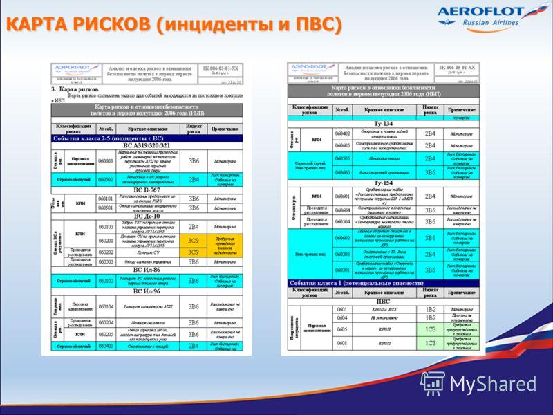 КАРТА РИСКОВ (инциденты и ПВС)