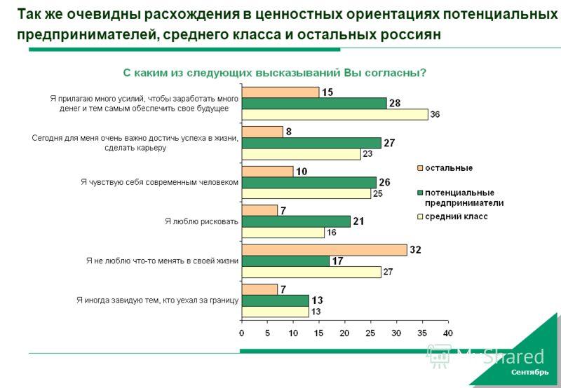 Сентябрь Так же очевидны расхождения в ценностных ориентациях потенциальных предпринимателей, среднего класса и остальных россиян