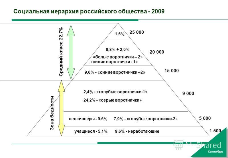 Сентябрь Социальная иерархия российского общества - 2009 9,6% - «голубые воротнички-1» 1,6% 8,8% + 2,6% «белые воротнички – 2» 9,6% - «синие воротнички –2» учащиеся - 5,1%9,6% - неработающие пенсионеры - 9,6% 2,4% - «голубые воротнички-1» 7,9% - «гол