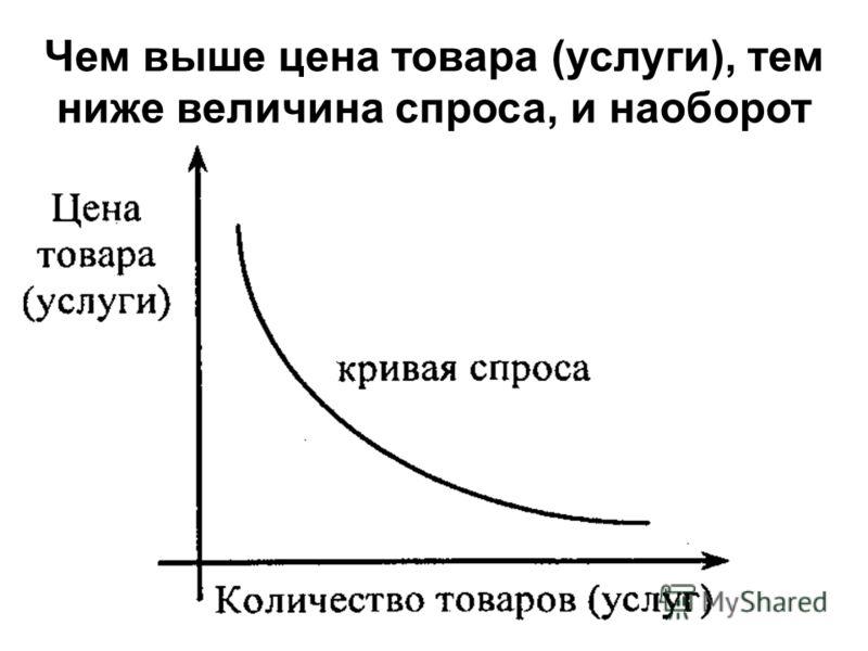 Чем выше цена товара (услуги), тем ниже величина спроса, и наоборот