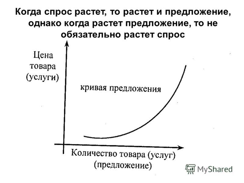 Когда спрос растет, то растет и предложение, однако когда растет предложение, то не обязательно растет спрос