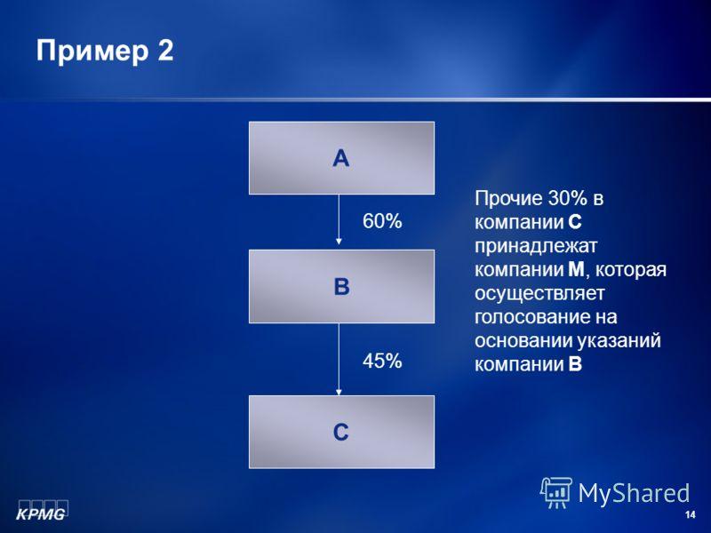 14 Пример 2 А В С 60% 45% Прочие 30% в компании С принадлежат компании M, которая осуществляет голосование на основании указаний компании В