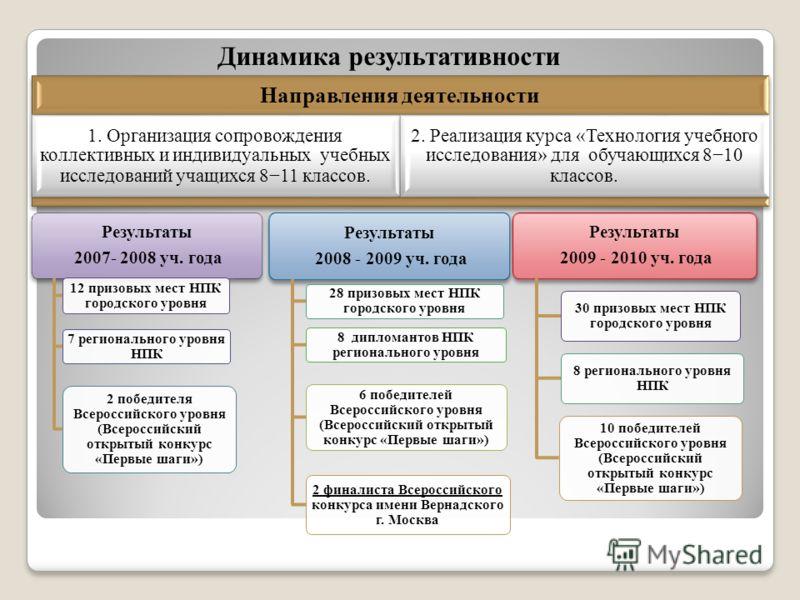 Динамика результативности Результаты 2007- 2008 уч. года 12 призовых мест НПК городского уровня 7 регионального уровня НПК 2 победителя Всероссийского уровня (Всероссийский открытый конкурс «Первые шаги») Результаты 2008 - 2009 уч. года 28 призовых м