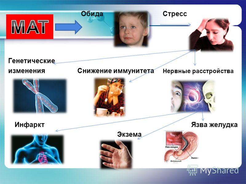 Обида Стресс Генетические изменения Снижение иммунитета Нервные расстройства Инфаркт Язва желудка Экзема