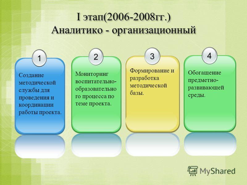 I этап(2006-2008гг.) Аналитико - организационный 1 Создание методической службы для проведения и координации работы проекта. 2 Мониторинг воспитательно- образовательно го процесса по теме проекта. 3 Формирование и разработка методической базы. 4 Обог