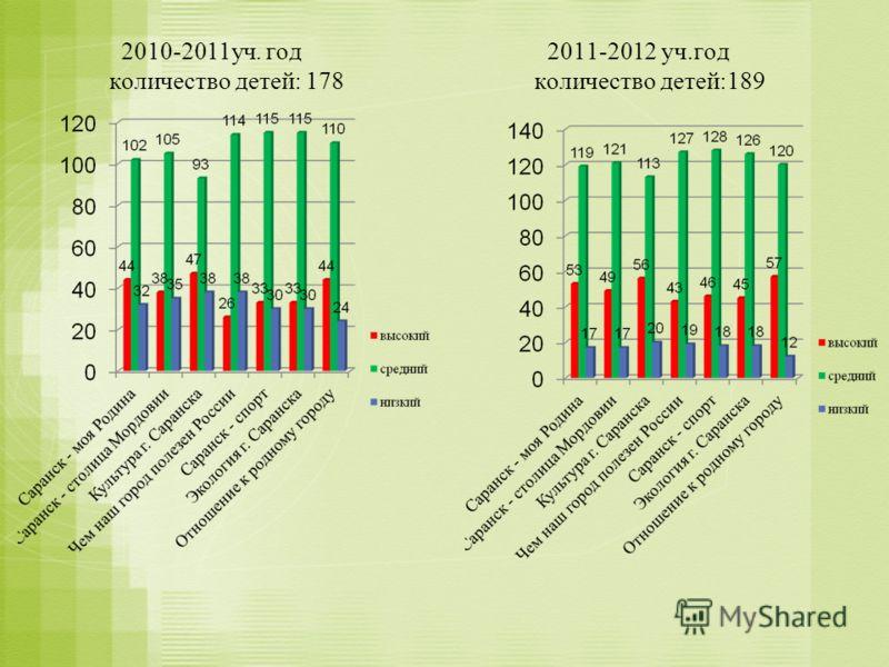2010-2011уч. год 2011-2012 уч.год количество детей: 178 количество детей:189
