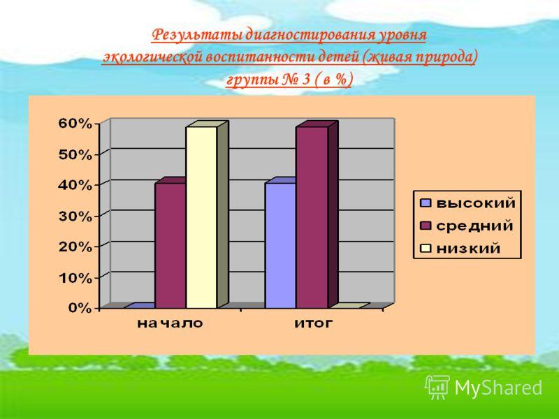 Результаты диагностирования уровня экологической воспитанности детей (живая природа) группы 3 ( в %)