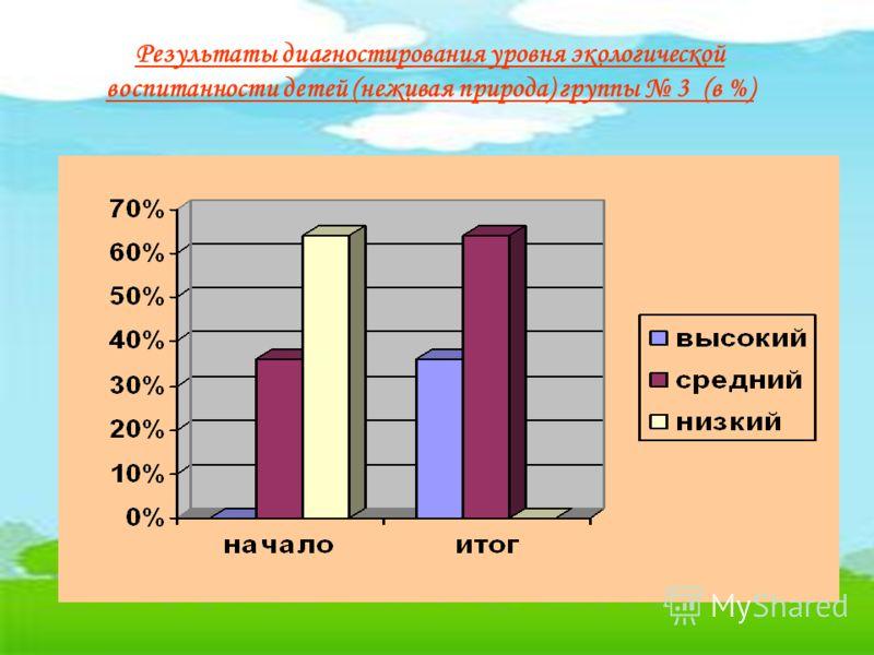 Результаты диагностирования уровня экологической воспитанности детей (неживая природа) группы 3 (в %)